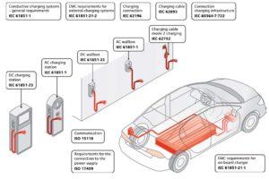 Kakšno je stanje e-mobilnosti in električnih polnilnih postaj (e-polnilnic) na območju Alp?