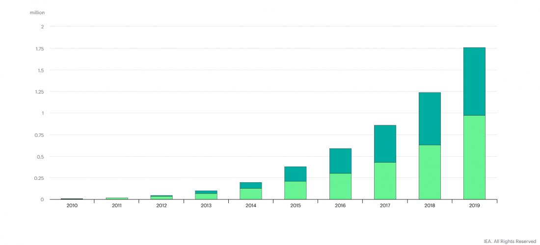 Avtomobilska industrija v Evropi in večanje tržnega deleža baterijskih električnih vozil