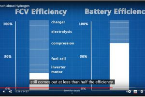 »Battery electric« vs »hydrogen fuel cells«